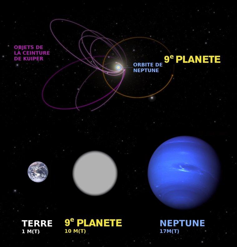 Planète 9 = Planet Nine