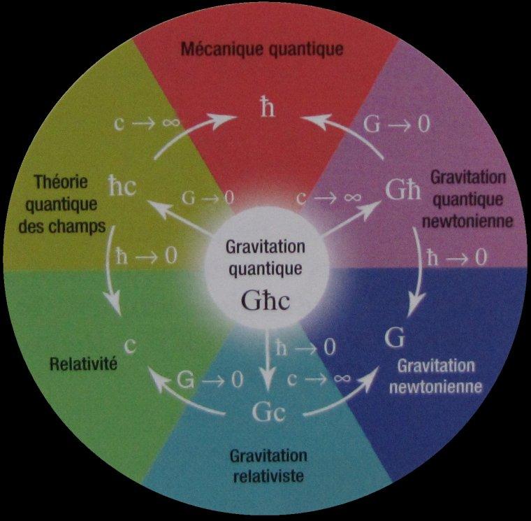 Gravitation quantique