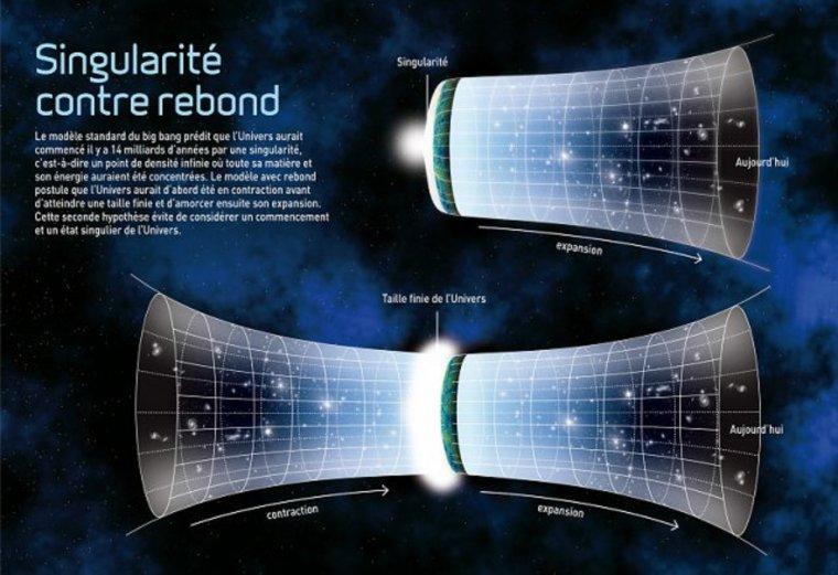 Univers en rebond