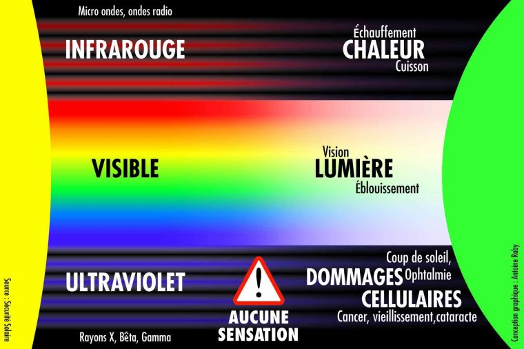 Anomalie magnétique de l'Atlantique sud = SAA = South Atlantic Anomaly