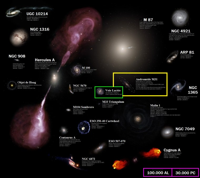 Comparaison de la taille des autres galaxies