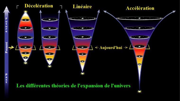 Théories sur les différentes expansions de l'Univers