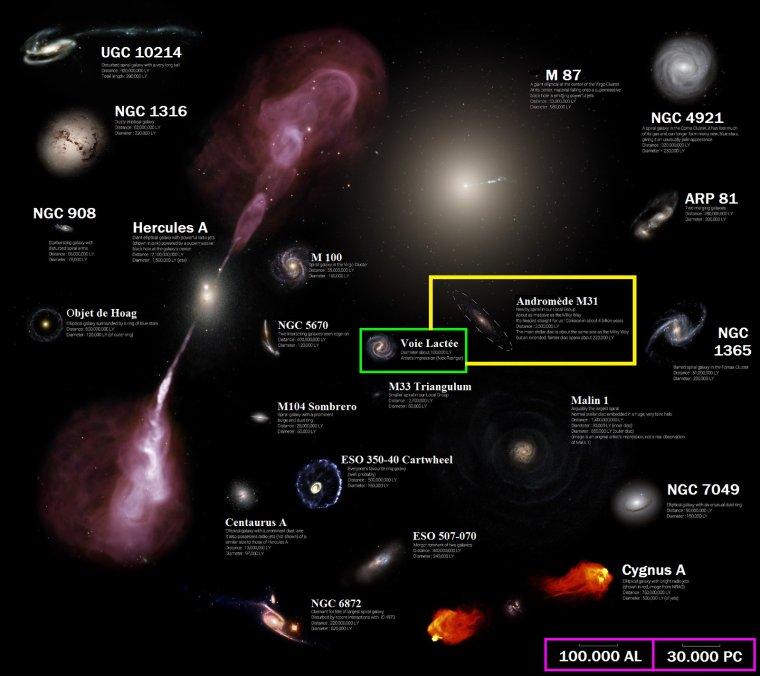 Croissance des Galaxies