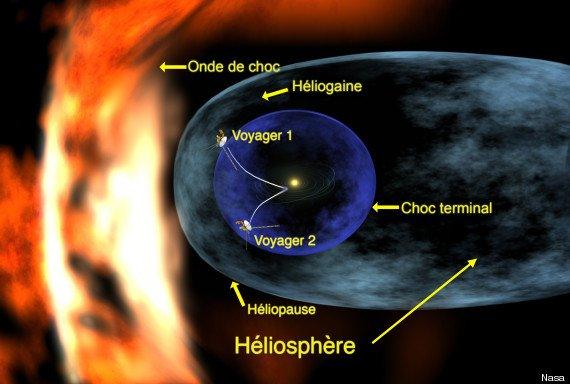 Queue du système solaire