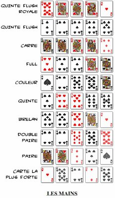 Poker force couleur term for three of a kind in poker