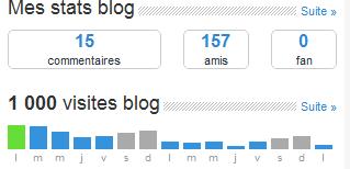 1000 visites :)
