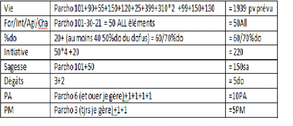 IDEE : sacrieur lvl 30/32/36 !