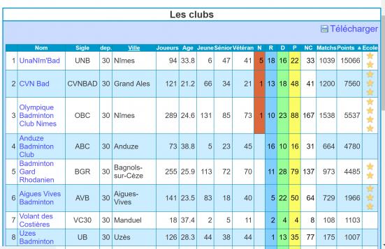 Classement Clubs Gardois