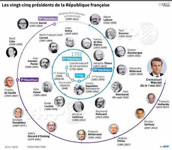 Les vingt cinq Présidents de la République ...