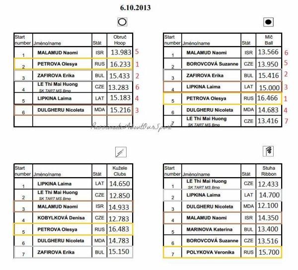 Grand Prix de Brno 2013
