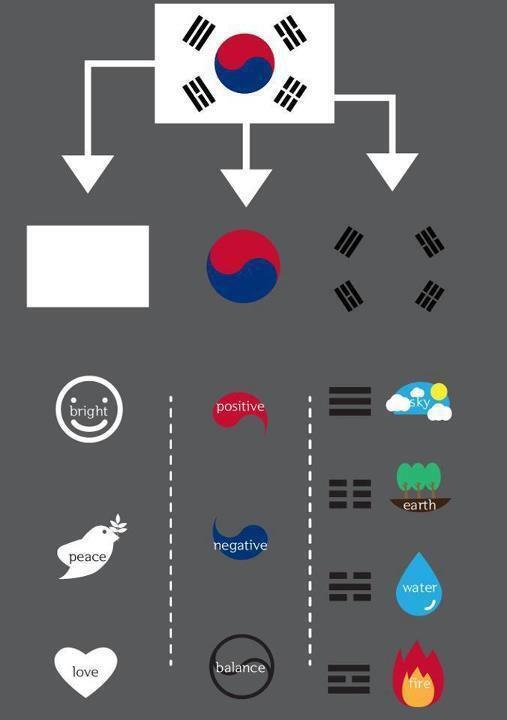 Origine du drapeau Sud Coréen