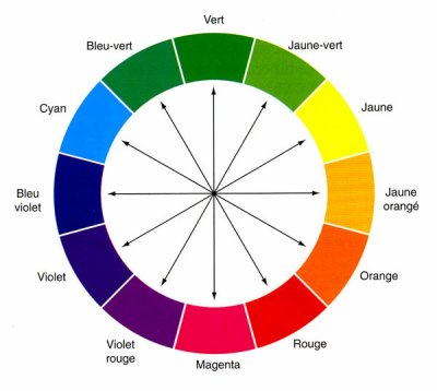 Comment associer les couleurs?