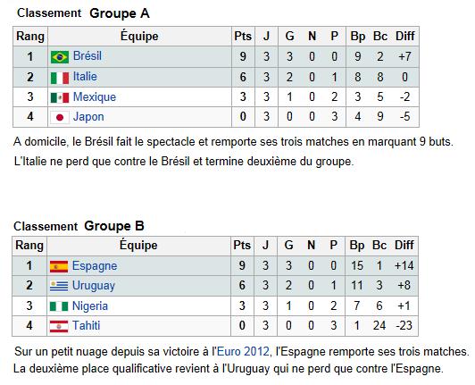 Coupe des Confédérations 2013 : le classement des 2 groupes au 1er tour...