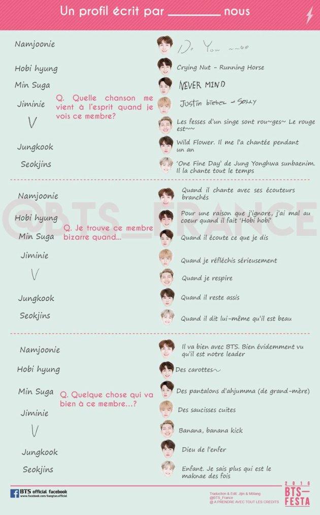 BTS écrivent leur profil sous forme de questions