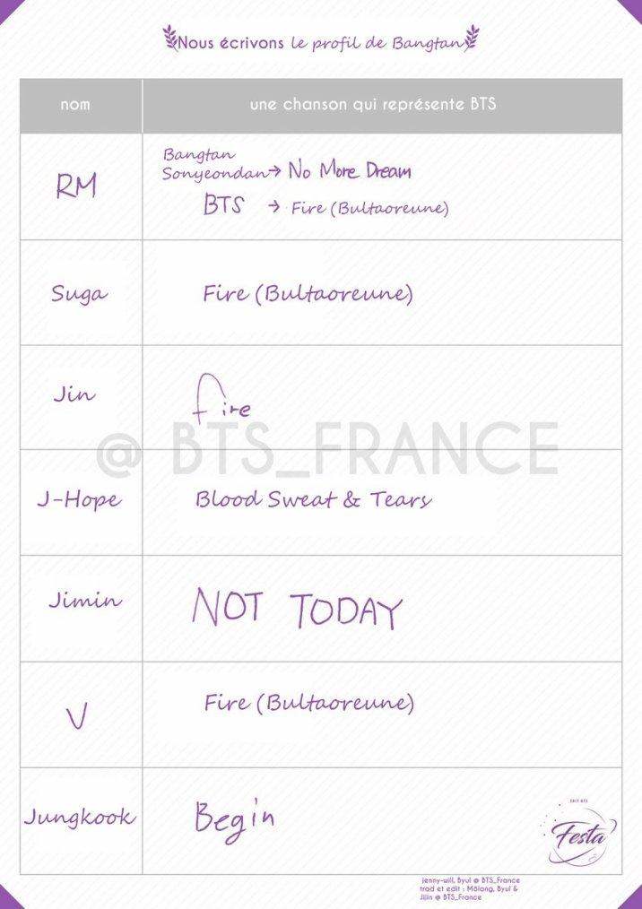 BTS écrivent leur profil 2017