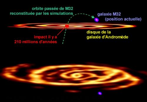 Une collision de galaxies révélée par les simulations numériques