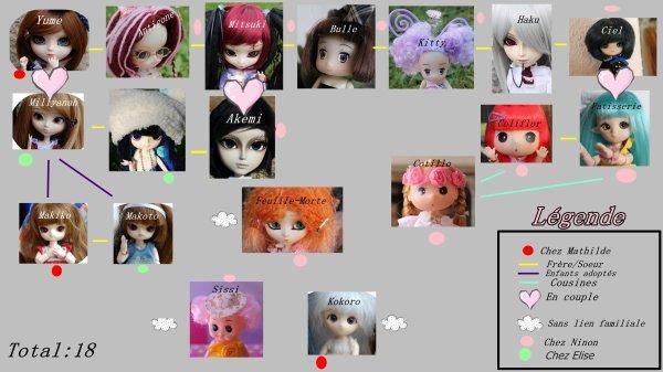 Les liens entre nos dolls