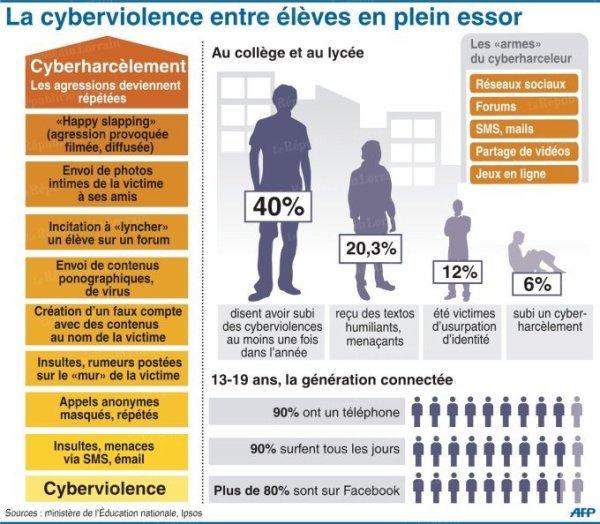 La cyberviolence