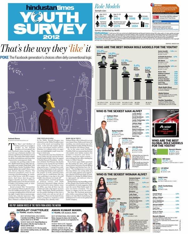 """SRK élie """"Indian Role Model"""" par les jeunes"""