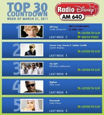 Photoshoot de Mister Simpson + Votez pour Cody sur Radio Disney pour qu'il reste n°1!