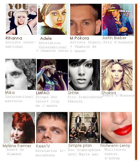 NRJ MUSIC AWARD 2012 : L'évènement à ne pas rater.