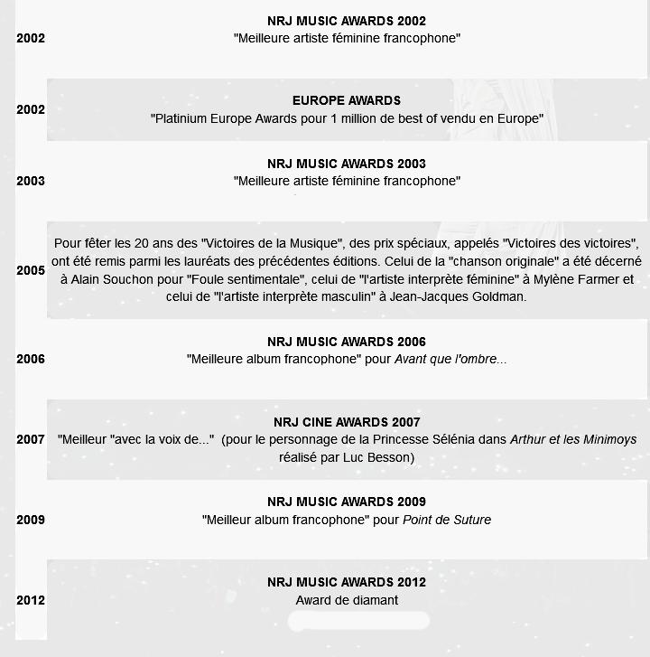 BIOGRAPHIE Les débuts 1982 - 1985. PHOTOS. CLPS MUSICAUX. Récompenses, les prix.