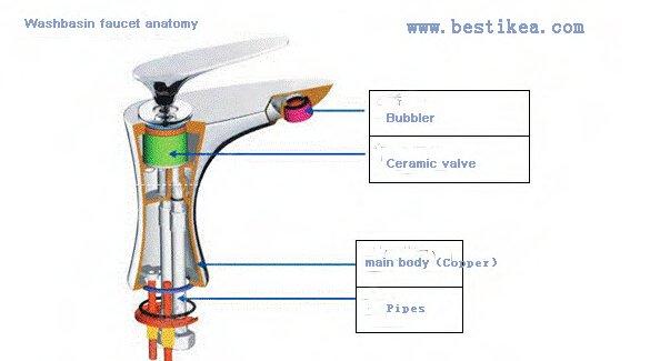 comprehensive understanding of the faucet faucet. Black Bedroom Furniture Sets. Home Design Ideas