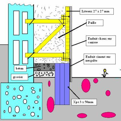 Blog de emmanuel30 page 3 isolation maison existante en agglo parpaing a - Isolation des fondations d une maison ...