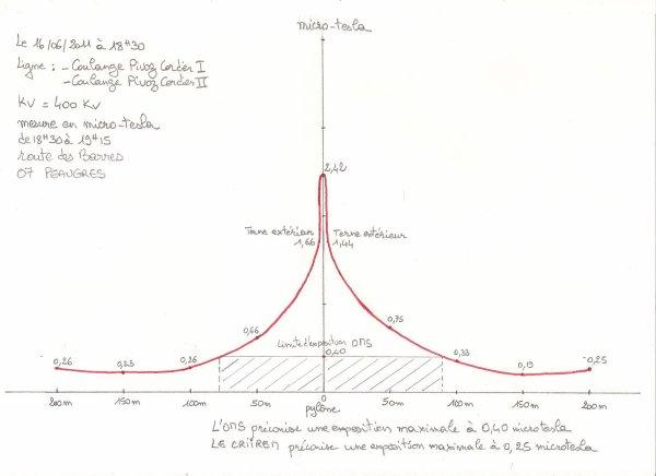 Mesures d'une ligne THT de 2 x 400 000 volts à PEAUGRES (07)