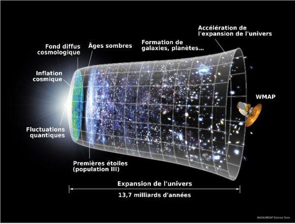 🔢 La taille de l'univers 🔢