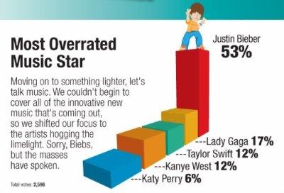 """Justin.B : Un sondage qui fait """" rage """" ..."""