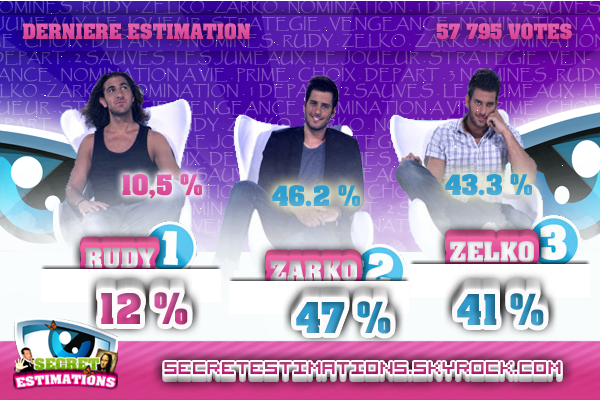 . Estimation Nomination : Rudy/Zarko/Zelko .