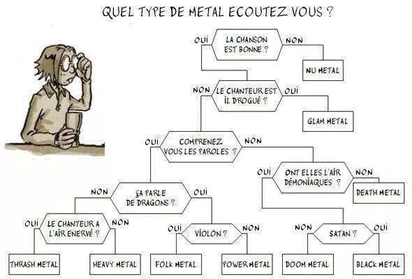 Quel style de métal écoutez-vous ?