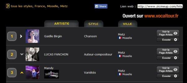 3ème au classement ZicMeUp pour la France, département Moselle, de Metz et tous les styles !!!!!