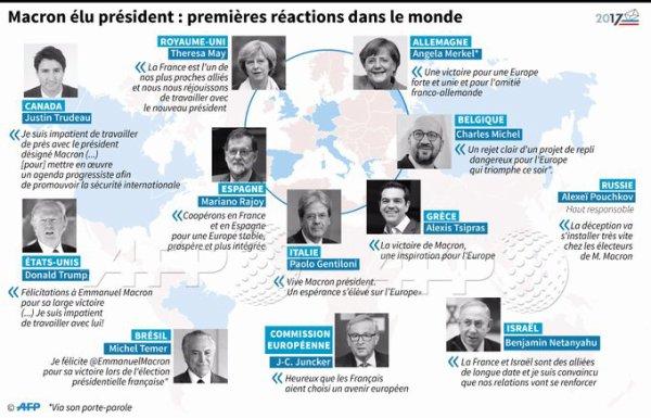 Felicitation des presidents pour Emmanuel macron