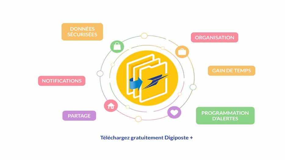 Invente le futur avec Digiposte+