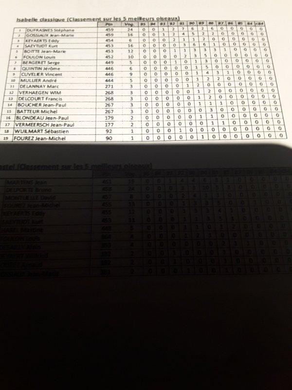 Ahccp 16 médaillés au total  premier du club 2fois  93 et 4 fois 92 9fois 91 8 fois 90et  premier  dans la série des Isabelle