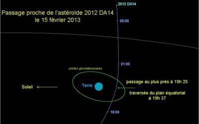 Suivre en direct le passage de l'astéroïde 2012 DA14