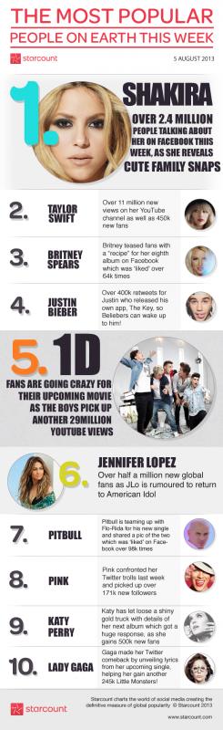 La star la plus populaire sur le web !