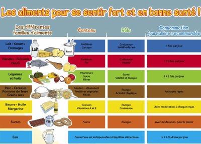 Blog de theodailly2011 alimentation saine - Repas equilibre enfant ...