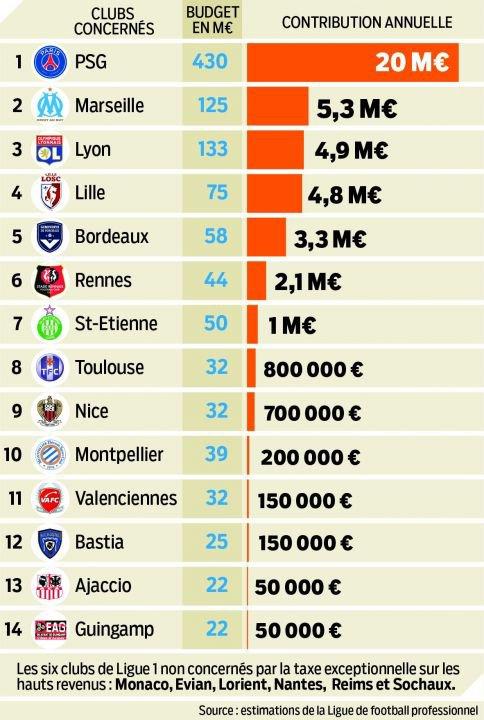 Les 21 raisons d'être contre la taxe à 75 % pour les clubs de football !