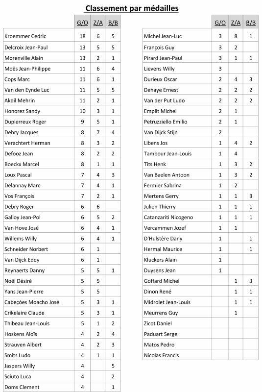 Les résultats de notre expo 2018