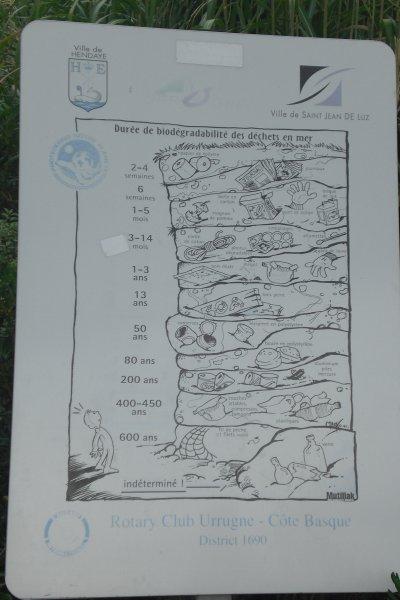 67.4 - Eco responsable  - Durée de biodégradabilité  des déchets en mer