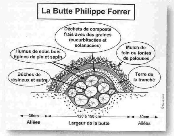 """117.4 - Philip Forrer présente:  """"Le Jardin du Graal""""et """"Comment réaliser un potager en lasagne ?""""  par Franck Terras- des ateliers en herbe"""