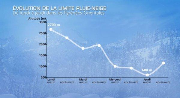 """170.1 - Dicton montagnard: """" Neige en novembre, Noël en décembre !""""  :)"""