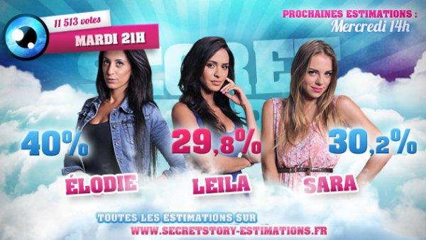 Estimations des 2ndes nominations : Elodie / Leila / Sara