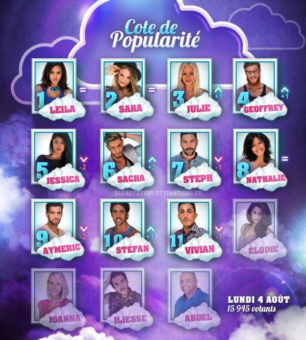 COTE DE POPULARITER (SEMAINE 4)
