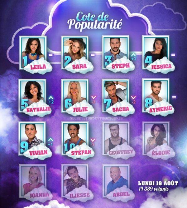 La Côte de popularité des candidats (Semaine 5)