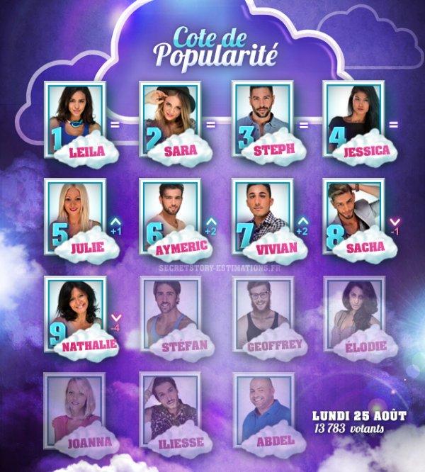 La Cote de popularité des candidats (Semaine 6)