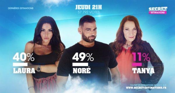 Estimation #5 : Laura, Noré et Tanya, qui doit rester ?
